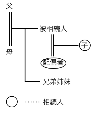 相続人・子